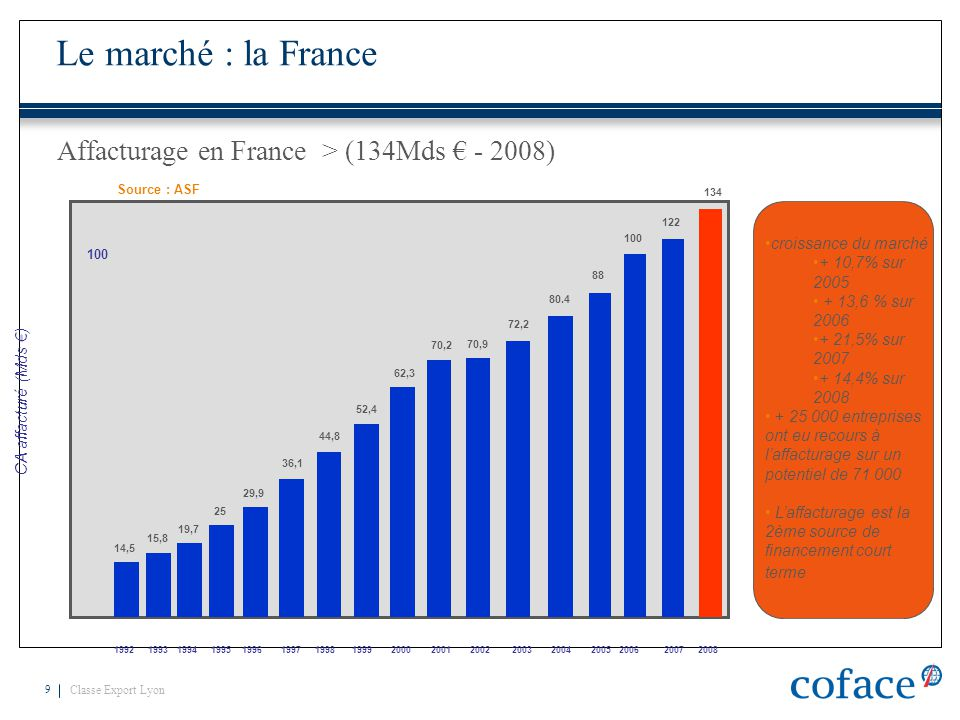 Affacturage en France > (134Mds € - 2008)
