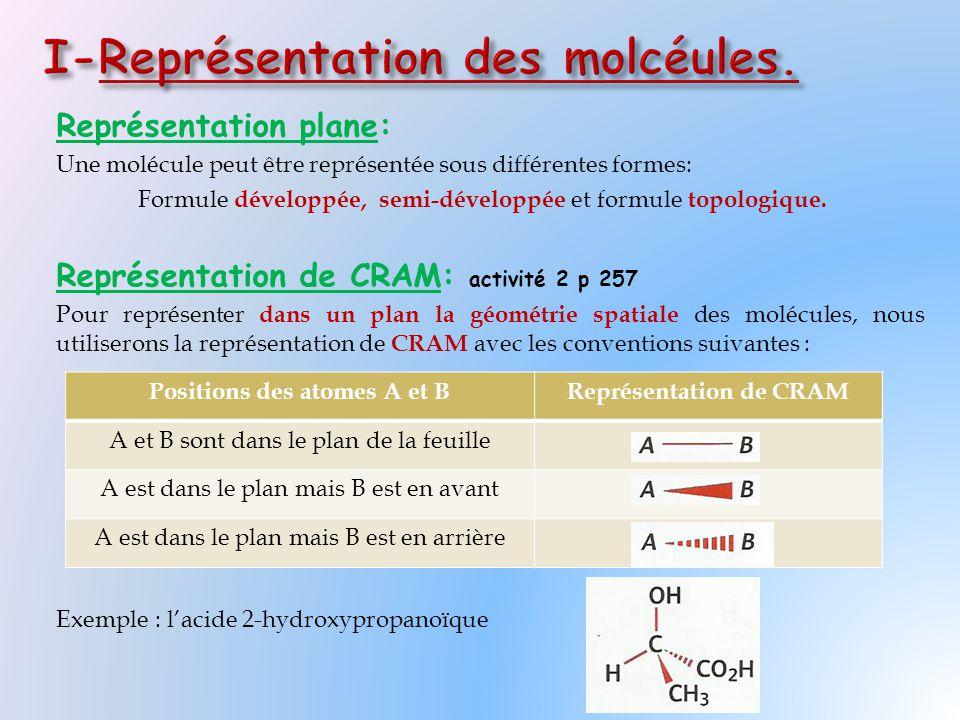 I-Représentation des molcéules.