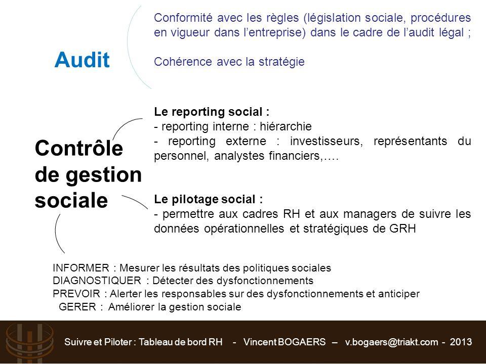 Audit Contrôle de gestion sociale