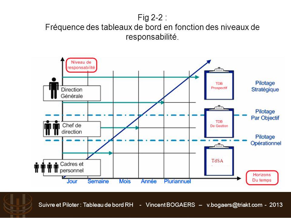 Fig 2-2 : Fréquence des tableaux de bord en fonction des niveaux de responsabilité.
