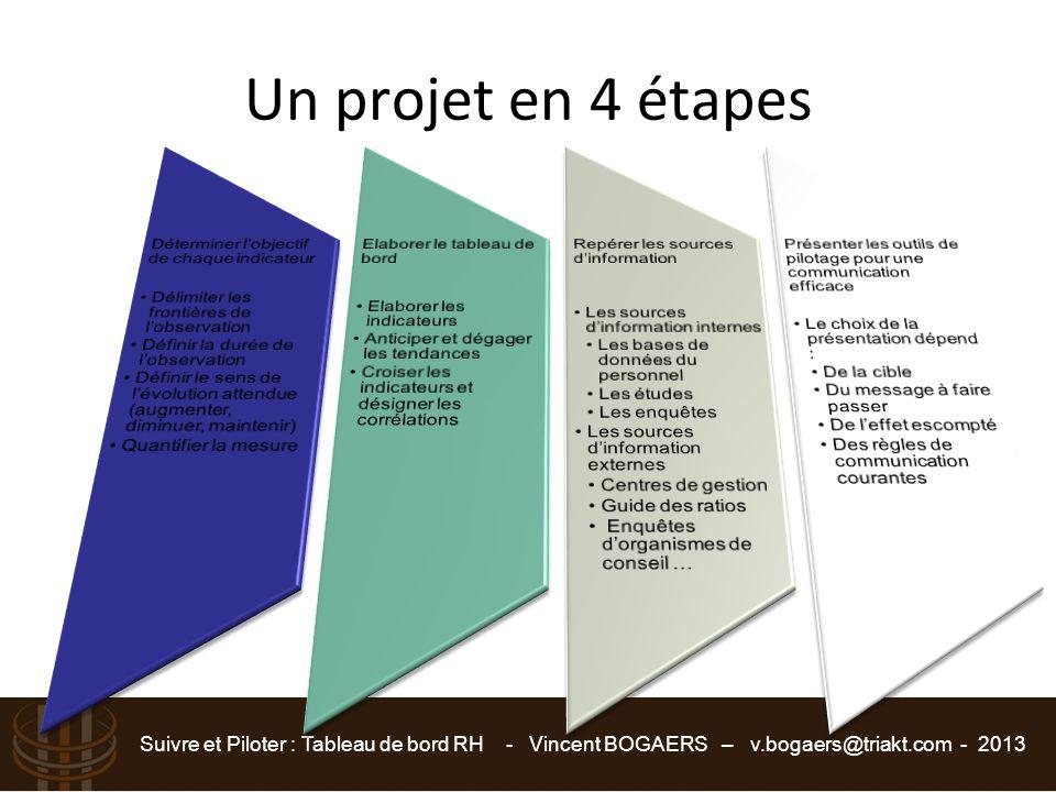 Un projet en 4 étapes Déterminer l'objectif de chaque indicateur