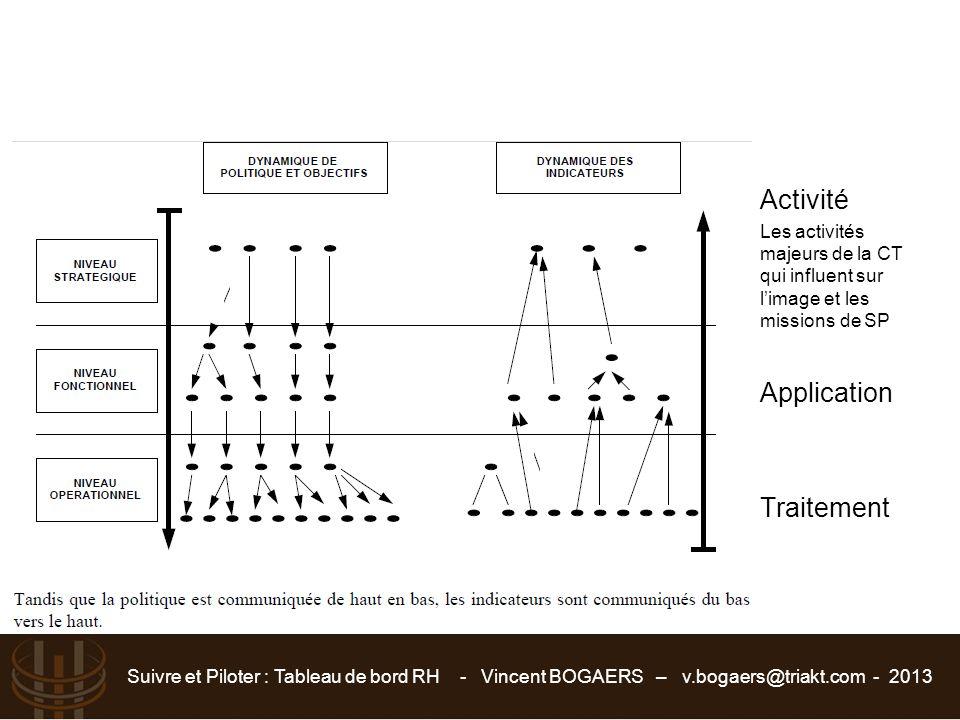 Activité Application Traitement