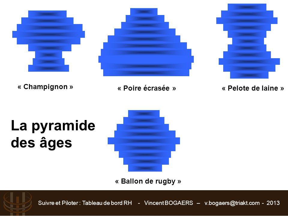 La pyramide des âges « Champignon » « Poire écrasée »