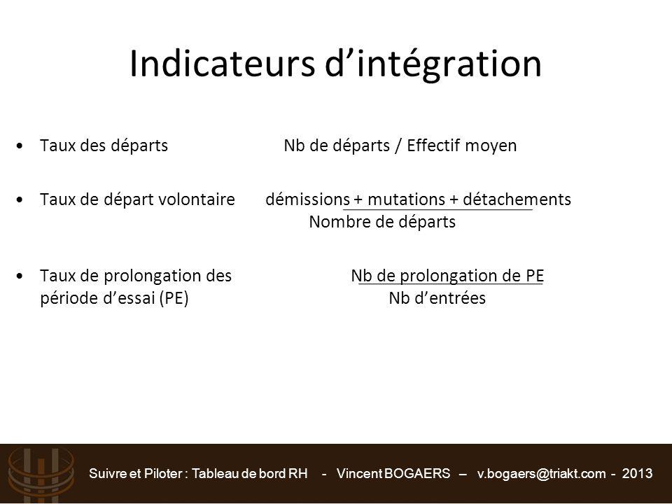 Indicateurs d'intégration