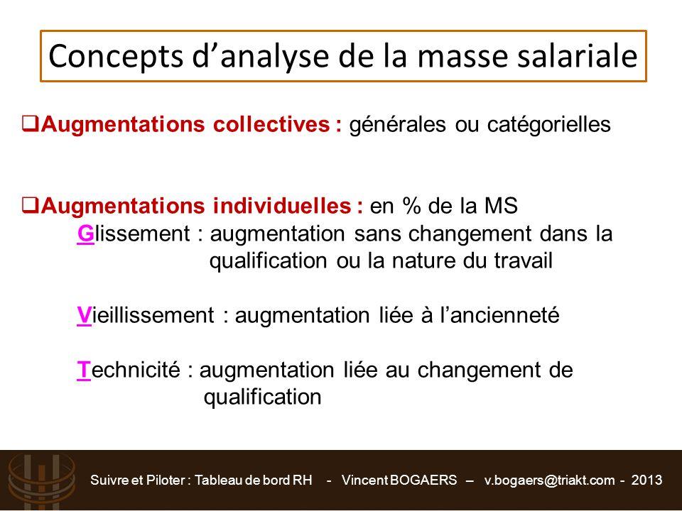 Concepts d'analyse de la masse salariale