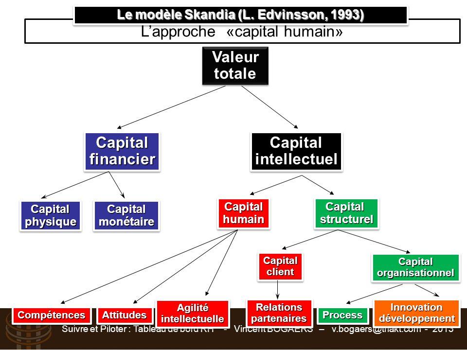 Le modèle Skandia (L. Edvinsson, 1993)
