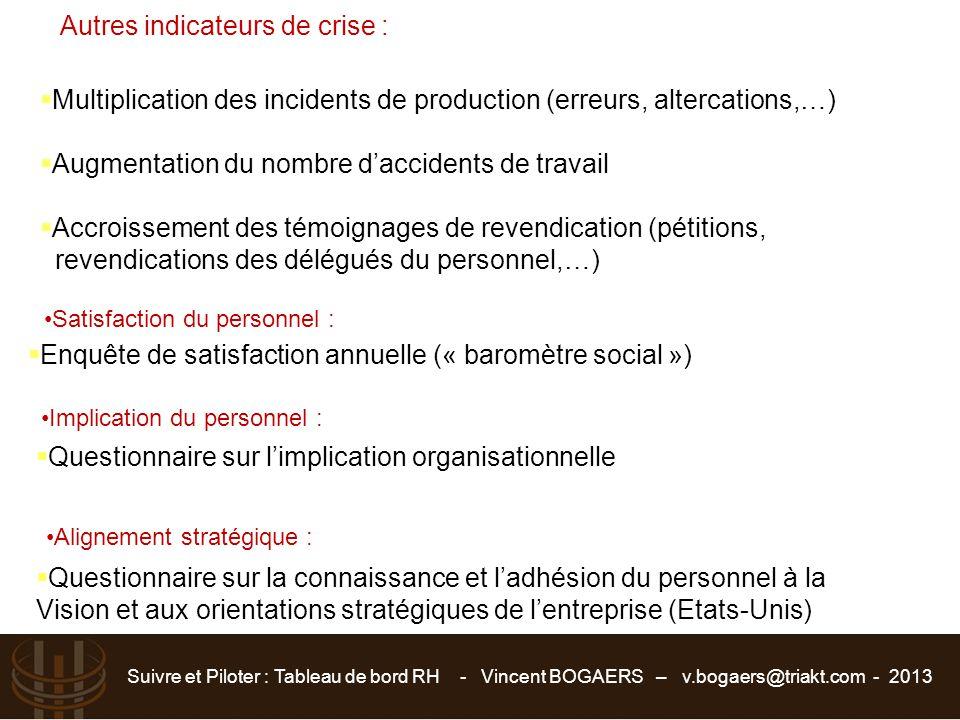 Autres indicateurs de crise :