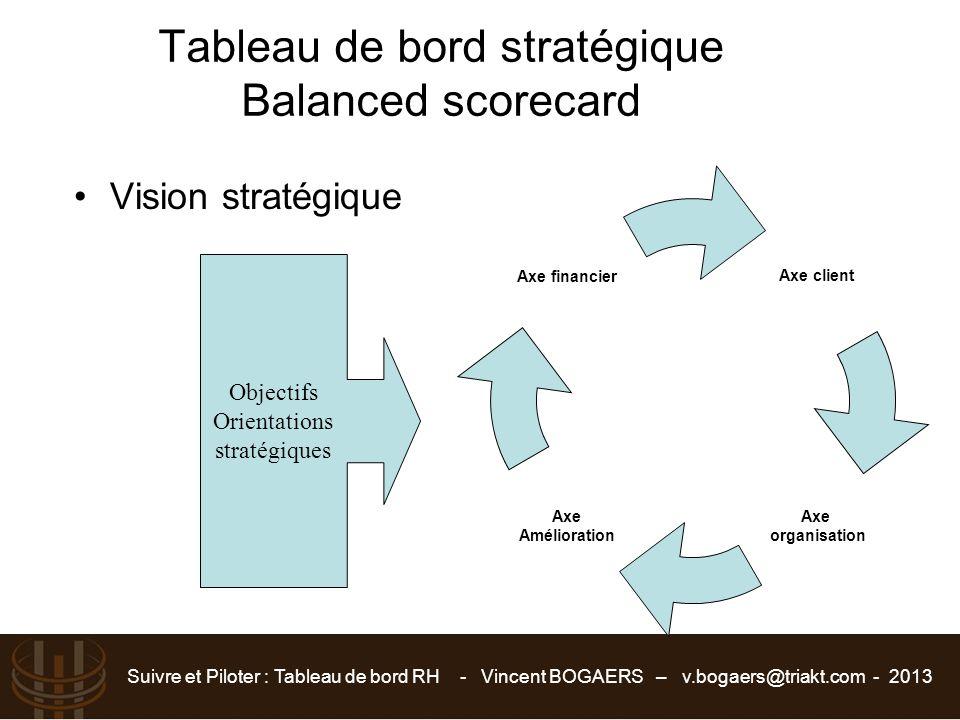 Tableau de bord stratégique Balanced scorecard