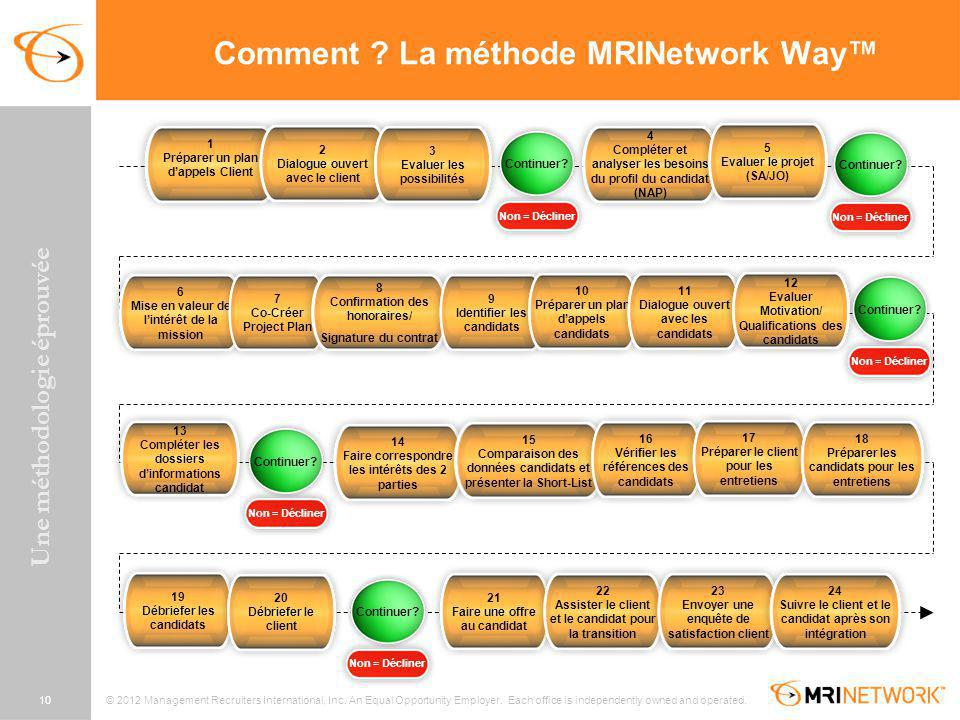Comment La méthode MRINetwork Way™