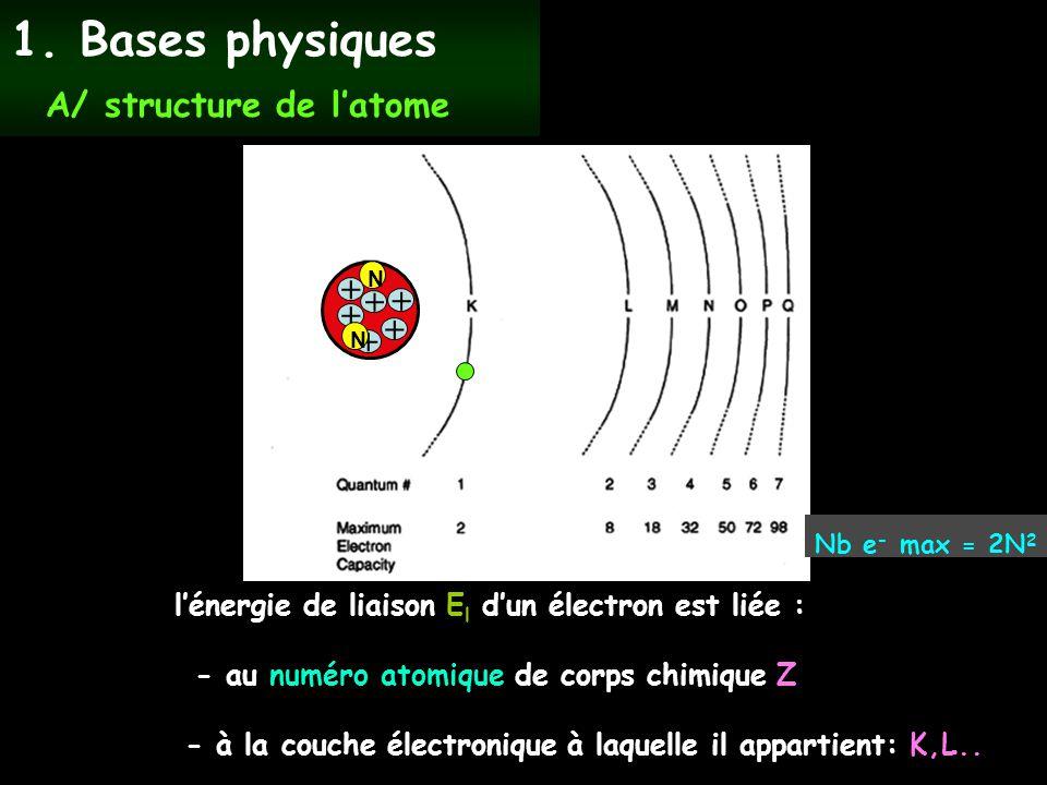 1. Bases physiques A/ structure de l'atome +