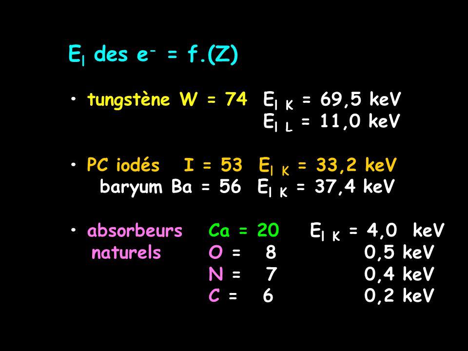 El des e- = f.(Z) • tungstène W = 74 El K = 69,5 keV. El L = 11,0 keV. • PC iodés I = 53 El K = 33,2 keV.