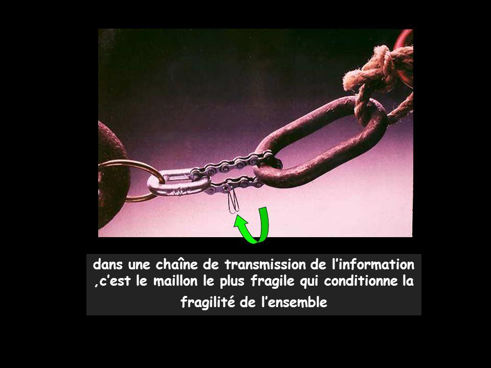 dans une chaîne de transmission de l'information ,c'est le maillon le plus fragile qui conditionne la fragilité de l'ensemble