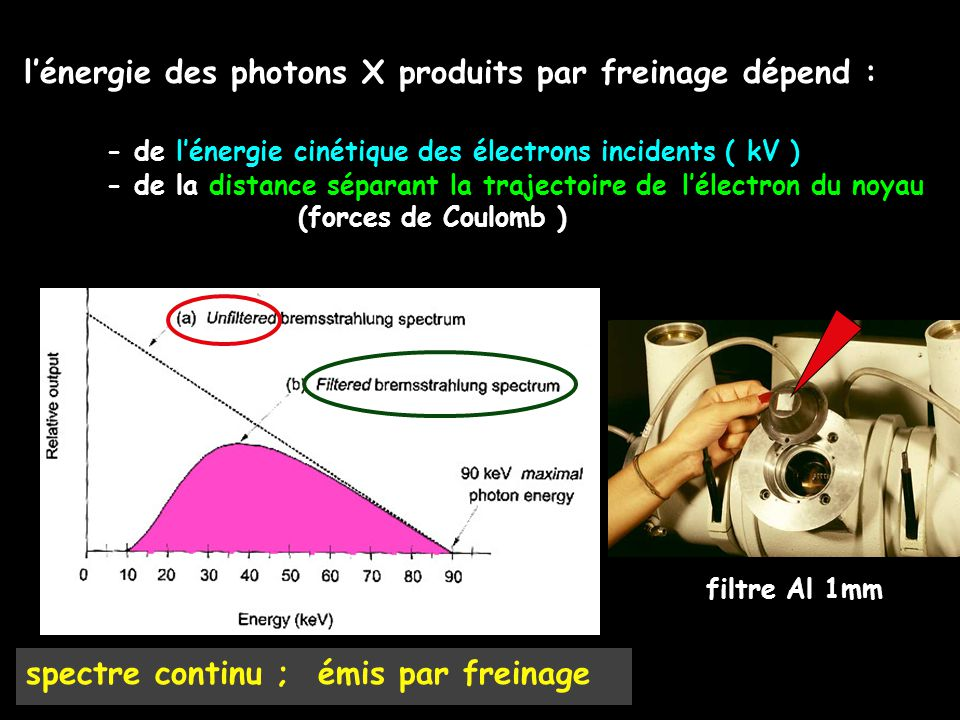 l'énergie des photons X produits par freinage dépend :