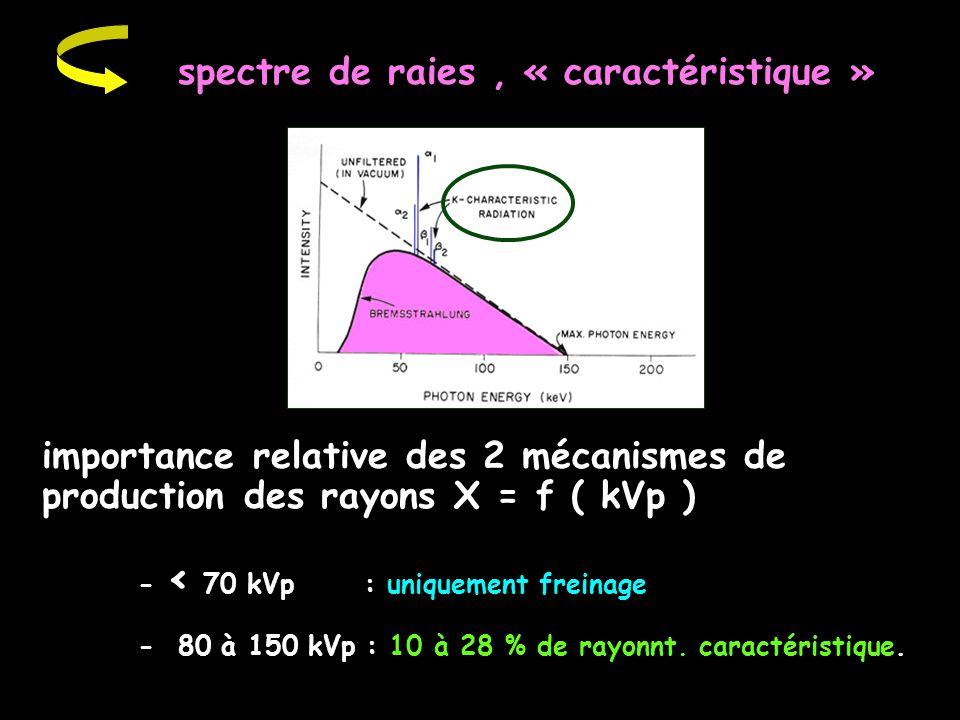 spectre de raies , « caractéristique »