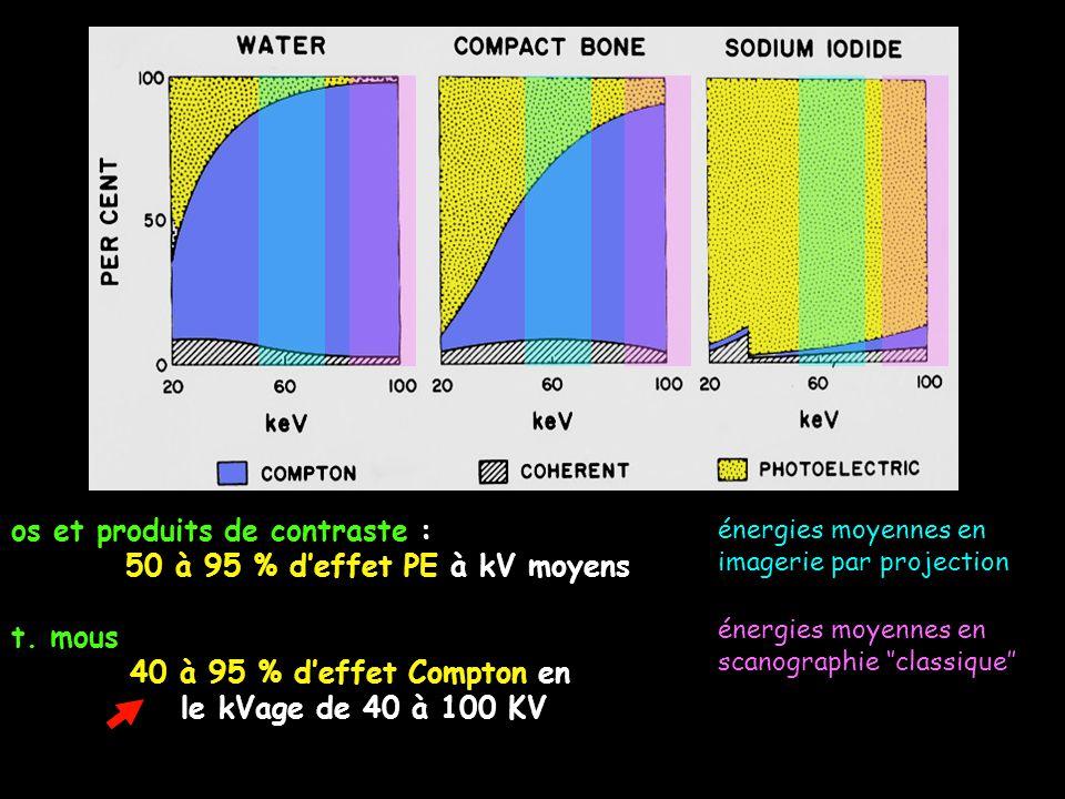 os et produits de contraste : 50 à 95 % d'effet PE à kV moyens t. mous