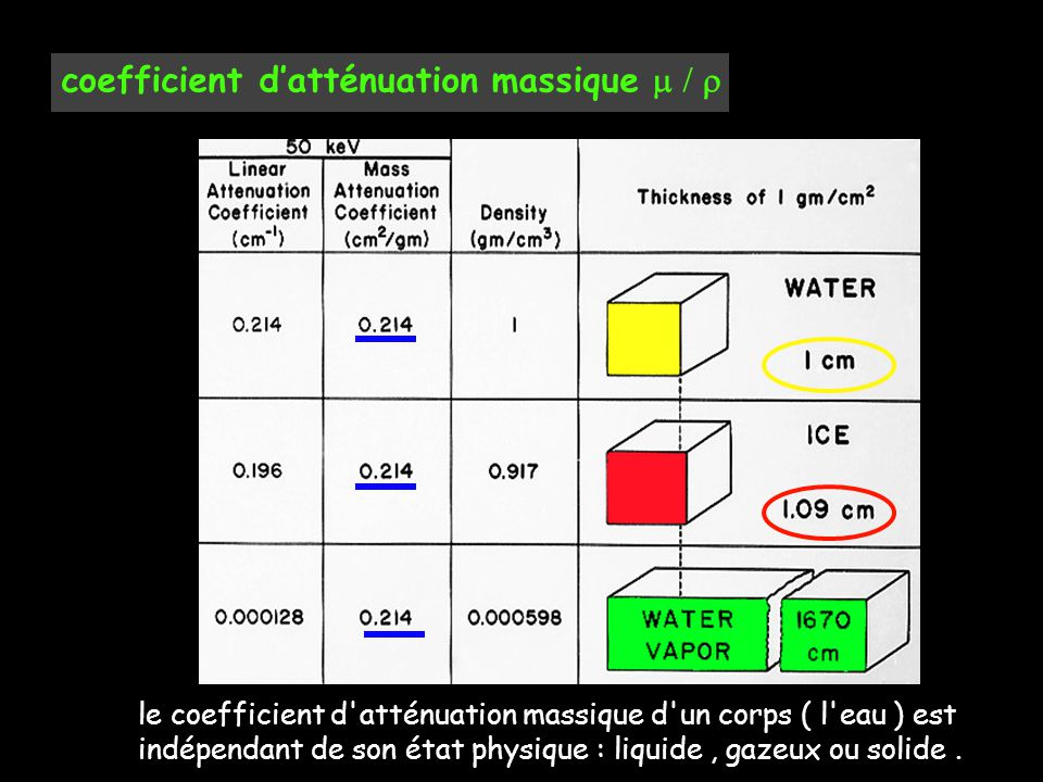 coefficient d'atténuation massique 