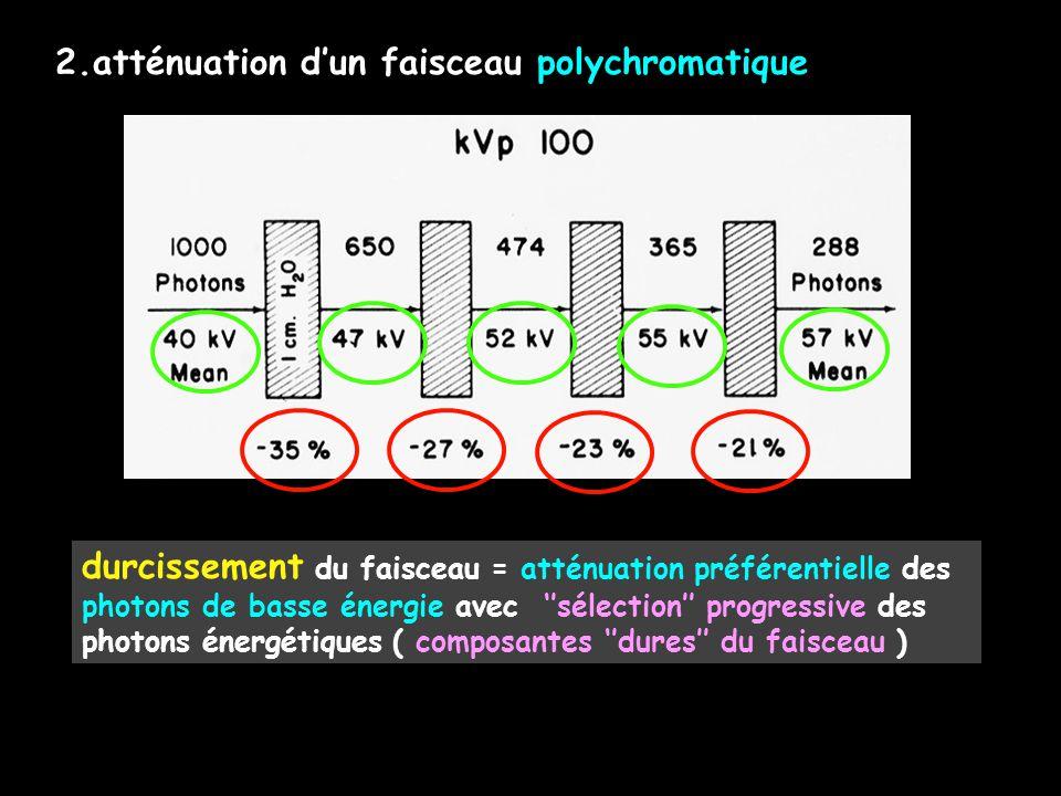 2.atténuation d'un faisceau polychromatique