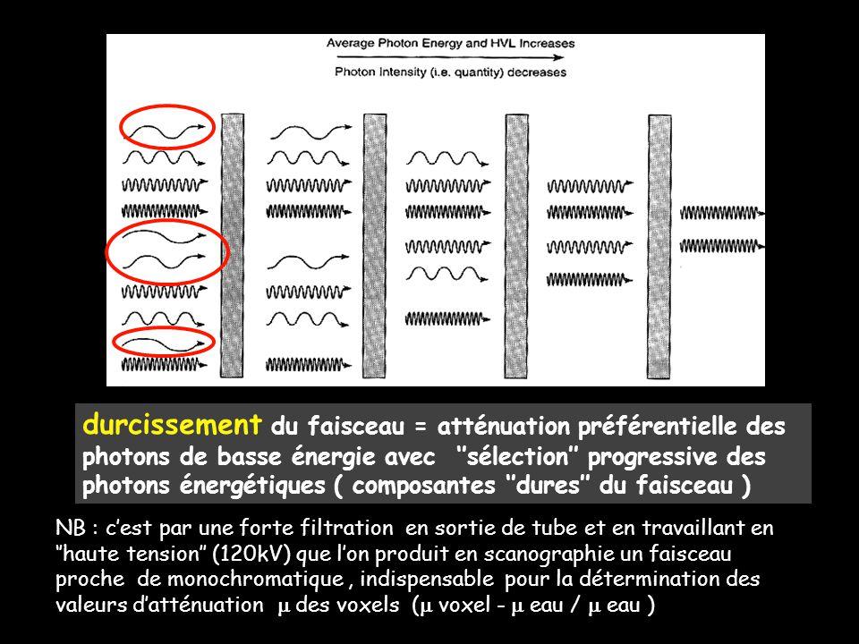 durcissement du faisceau = atténuation préférentielle des photons de basse énergie avec ''sélection'' progressive des photons énergétiques ( composantes ''dures'' du faisceau )