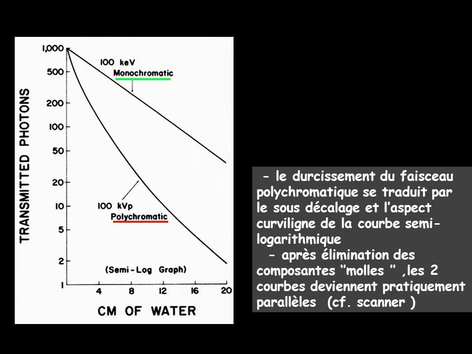 - le durcissement du faisceau polychromatique se traduit par le sous décalage et l'aspect curviligne de la courbe semi-logarithmique