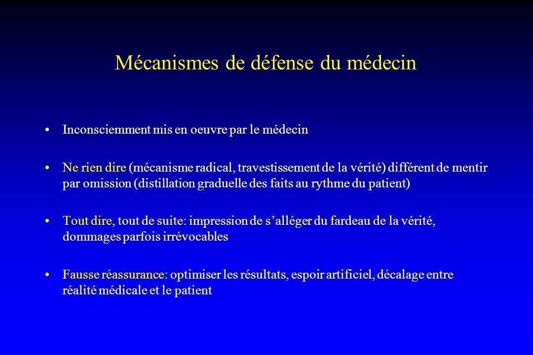 Mécanismes de défense du médecin