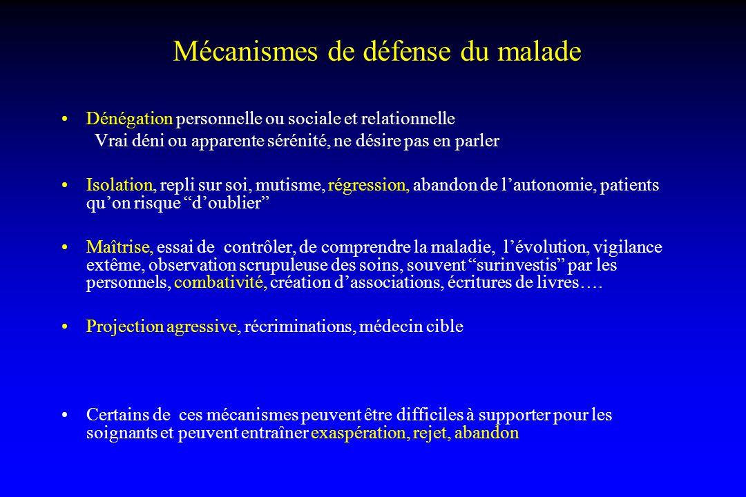 Mécanismes de défense du malade