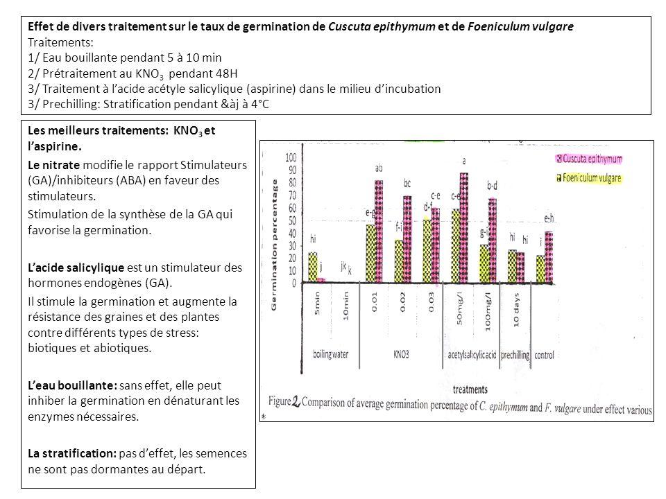 Effet de divers traitement sur le taux de germination de Cuscuta epithymum et de Foeniculum vulgare Traitements: 1/ Eau bouillante pendant 5 à 10 min 2/ Prétraitement au KNO3 pendant 48H 3/ Traitement à l'acide acétyle salicylique (aspirine) dans le milieu d'incubation 3/ Prechilling: Stratification pendant &àj à 4°C