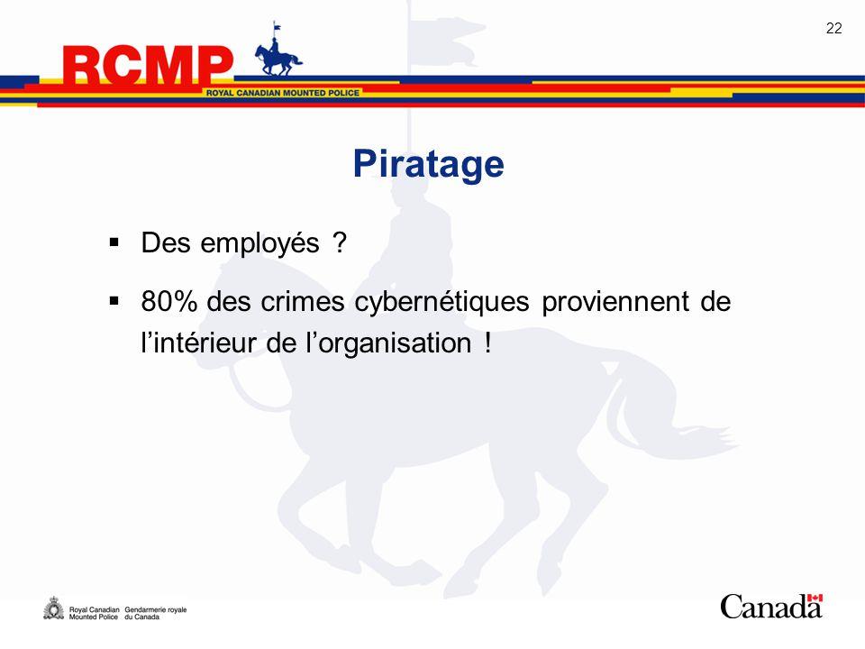 Piratage Des employés 80% des crimes cybernétiques proviennent de l'intérieur de l'organisation !