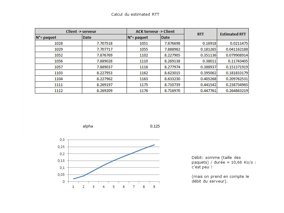 Calcul du estimated RTT