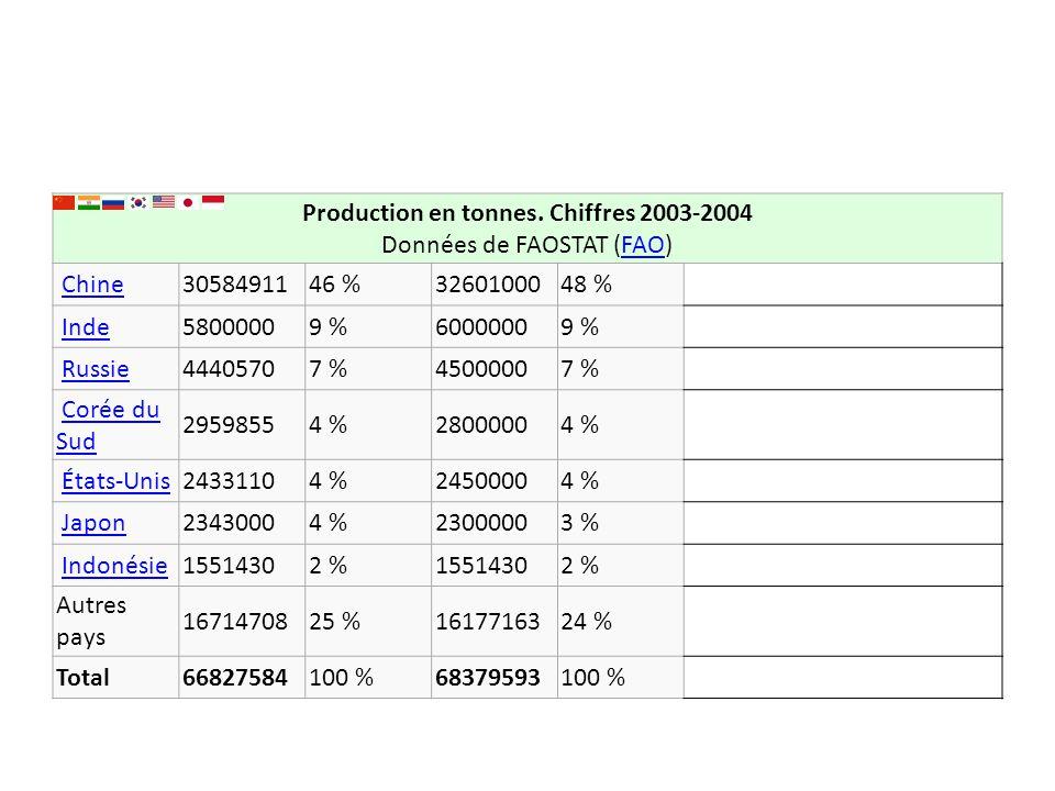 Production en tonnes. Chiffres 2003-2004 Données de FAOSTAT (FAO)