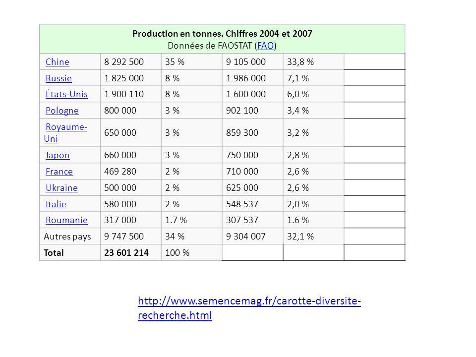 Production en tonnes. Chiffres 2004 et 2007 Données de FAOSTAT (FAO)