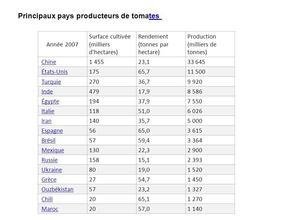 Principaux pays producteurs de tomates