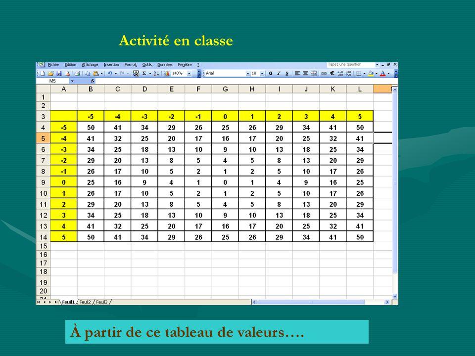 Activité en classe À partir de ce tableau de valeurs….