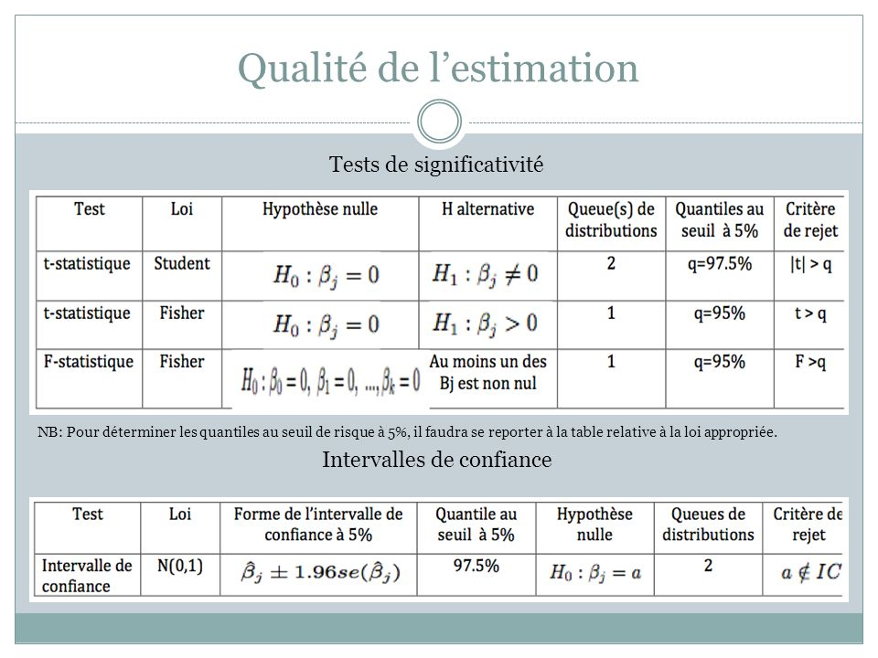 Qualité de l'estimation
