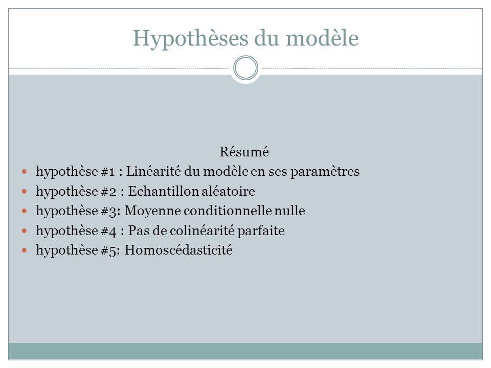 Hypothèses du modèle Résumé