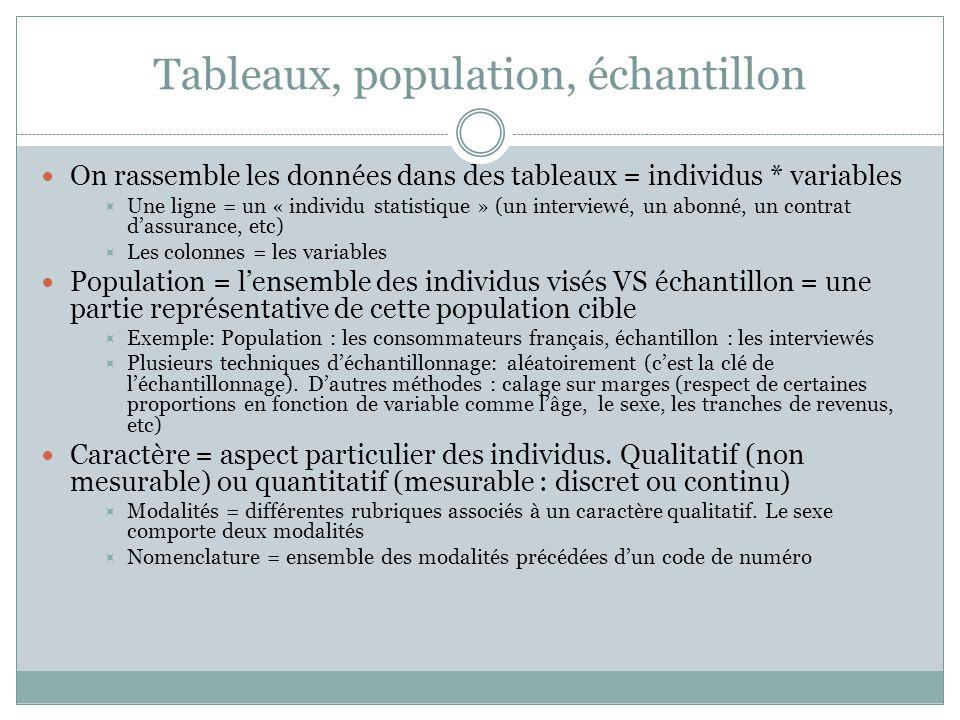 Tableaux, population, échantillon