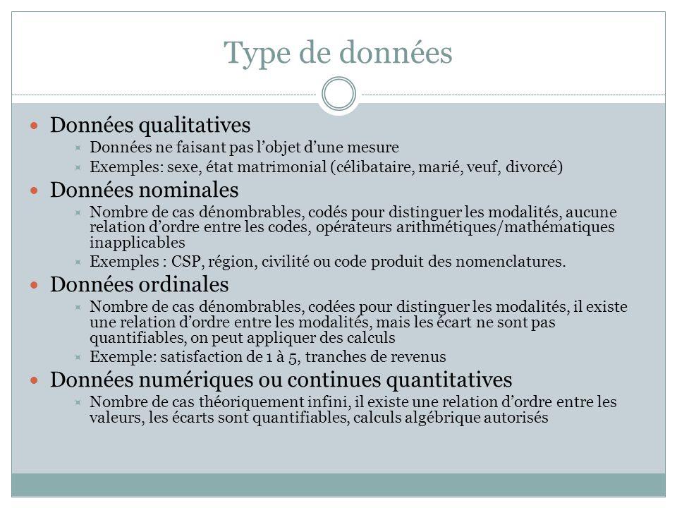 Type de données Données qualitatives Données nominales