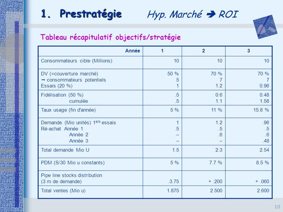 Tableau récapitulatif objectifs/stratégie
