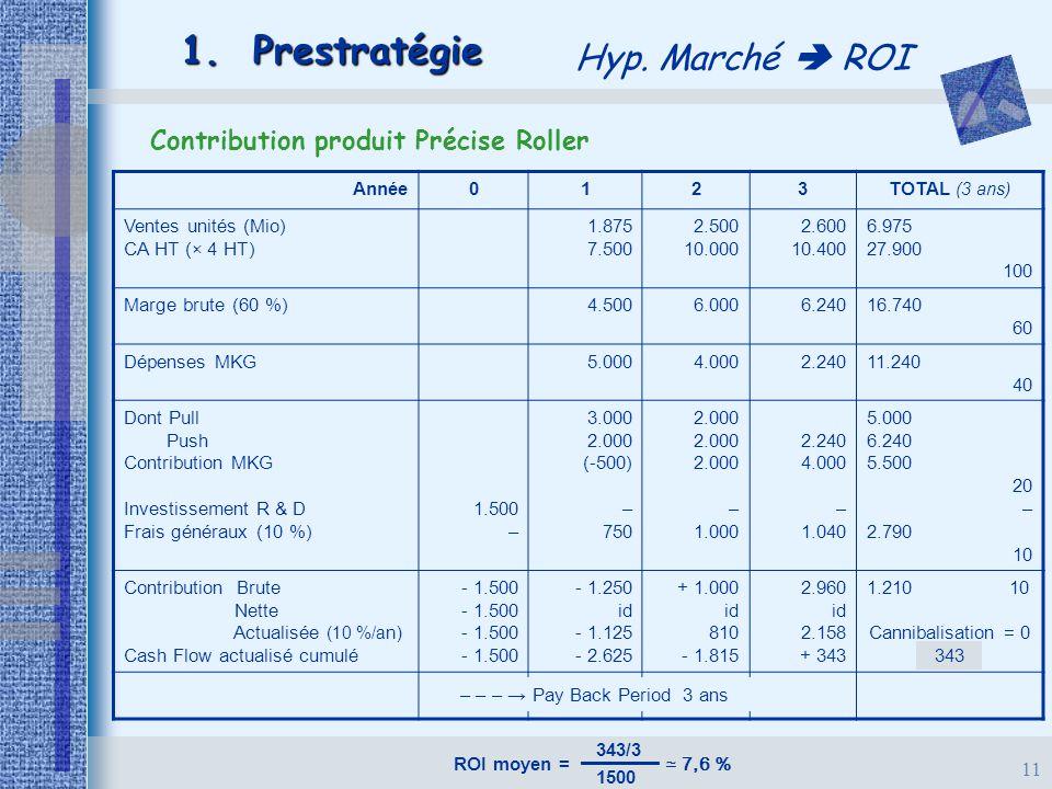 Contribution produit Précise Roller