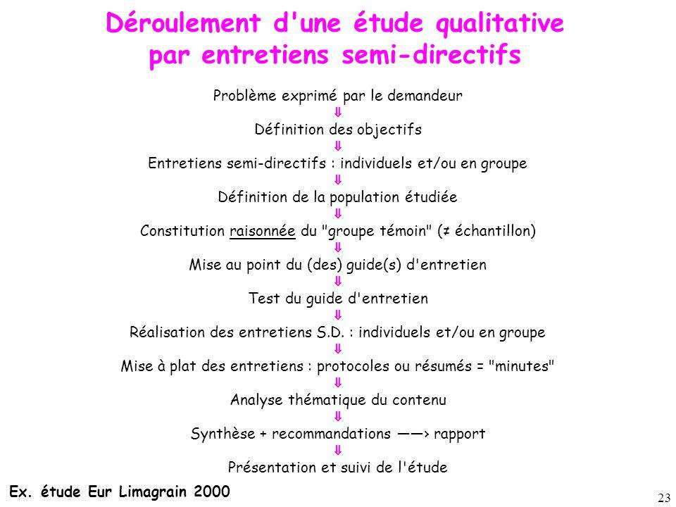 Déroulement d une étude qualitative par entretiens semi-directifs