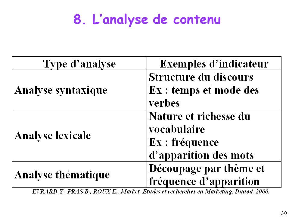 8. L'analyse de contenu