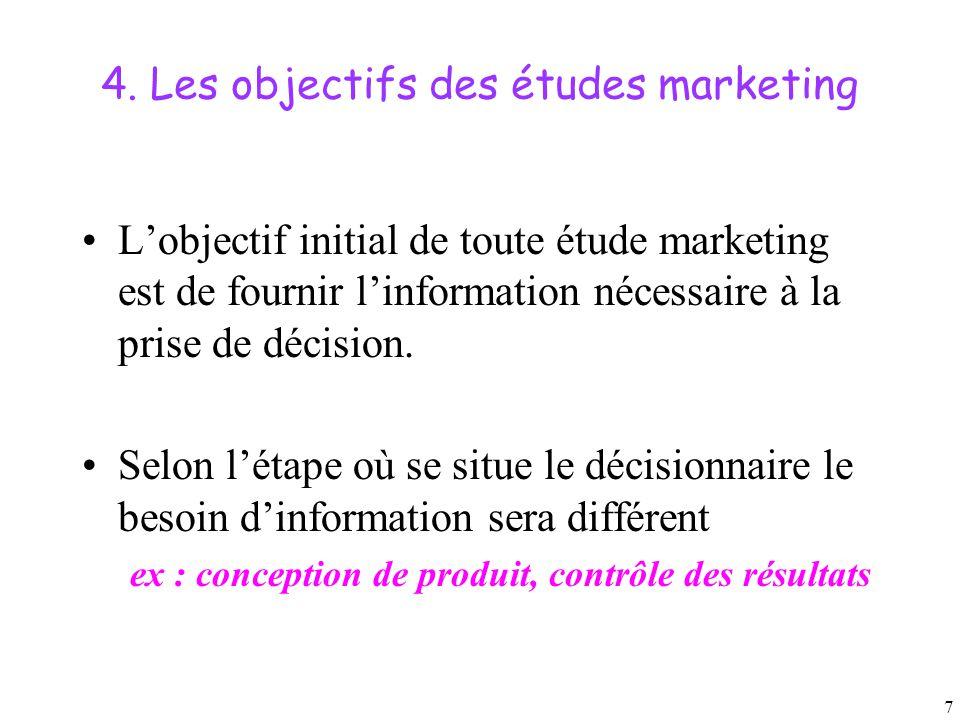 4. Les objectifs des études marketing