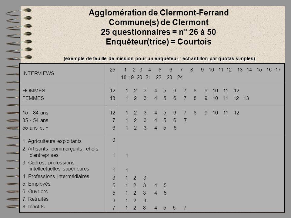 Agglomération de Clermont-Ferrand Commune(s) de Clermont