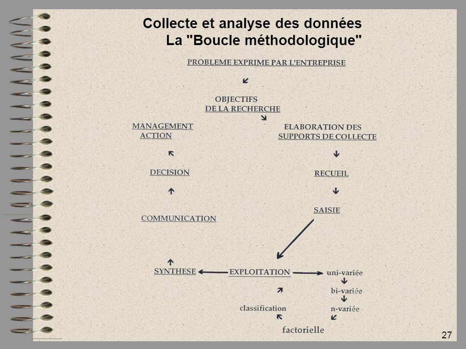 Collecte et analyse des données La Boucle méthodologique