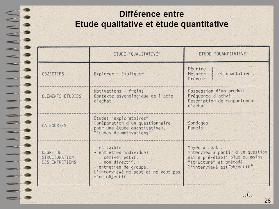 Etude qualitative et étude quantitative