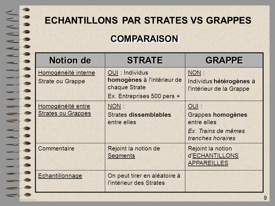 ECHANTILLONS PAR STRATES VS GRAPPES