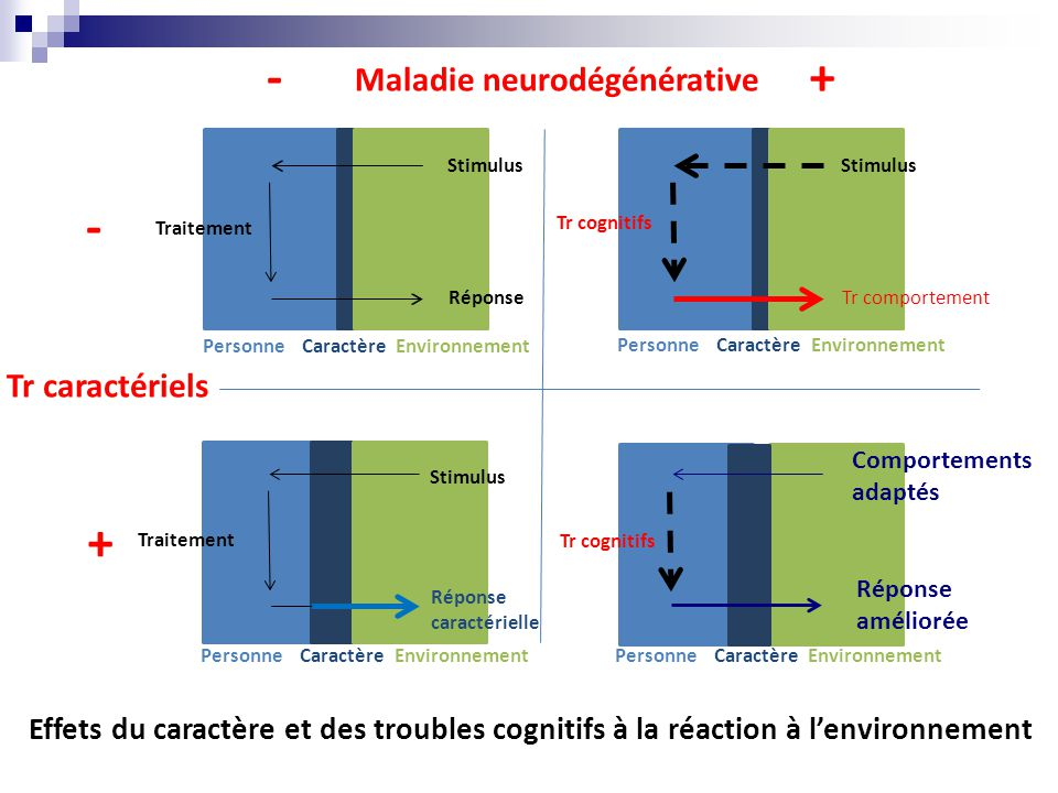 - + - + Maladie neurodégénérative Tr caractériels