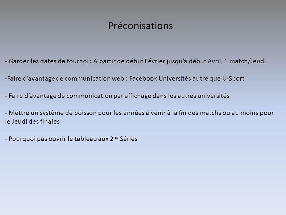 Préconisations Garder les dates de tournoi : A partir de début Février jusqu'à début Avril, 1 match/Jeudi.