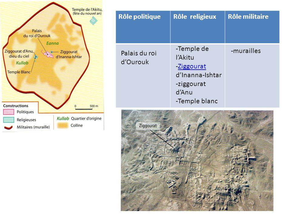 Rôle politique Rôle religieux. Rôle militaire. -Temple de l'Akitu. -Ziggourat d'Inanna-Ishtar. -ziggourat d'Anu.