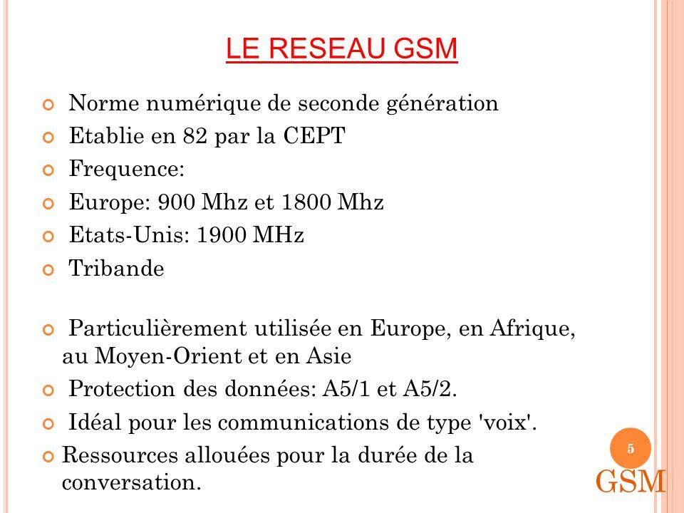 GSM LE RESEAU GSM Norme numérique de seconde génération
