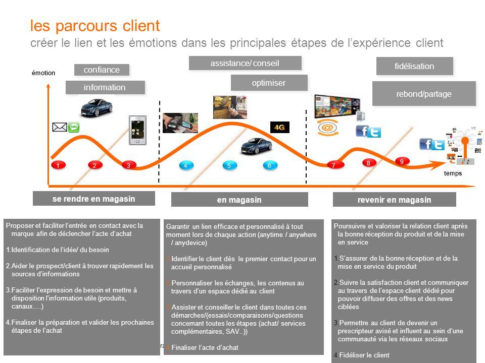 les parcours client créer le lien et les émotions dans les principales étapes de l'expérience client